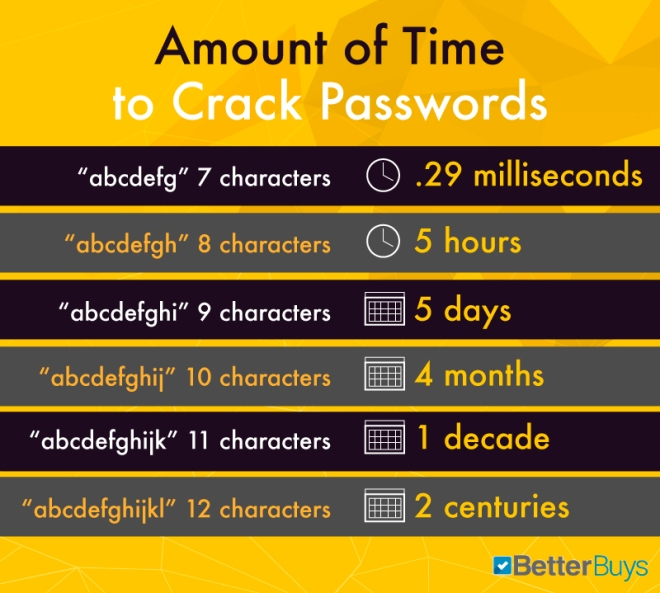 Amount of time to crack passwords